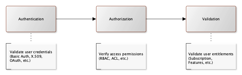 Authentication-Authorization-Validation Framework