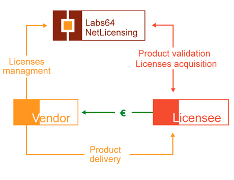 LaaS - Licensing as a Service