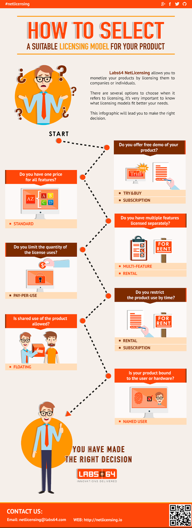 Infographic: How to select a suitable Licensing Model for your product